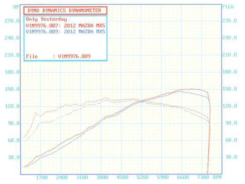RoadsterSport Q for NC Dyno