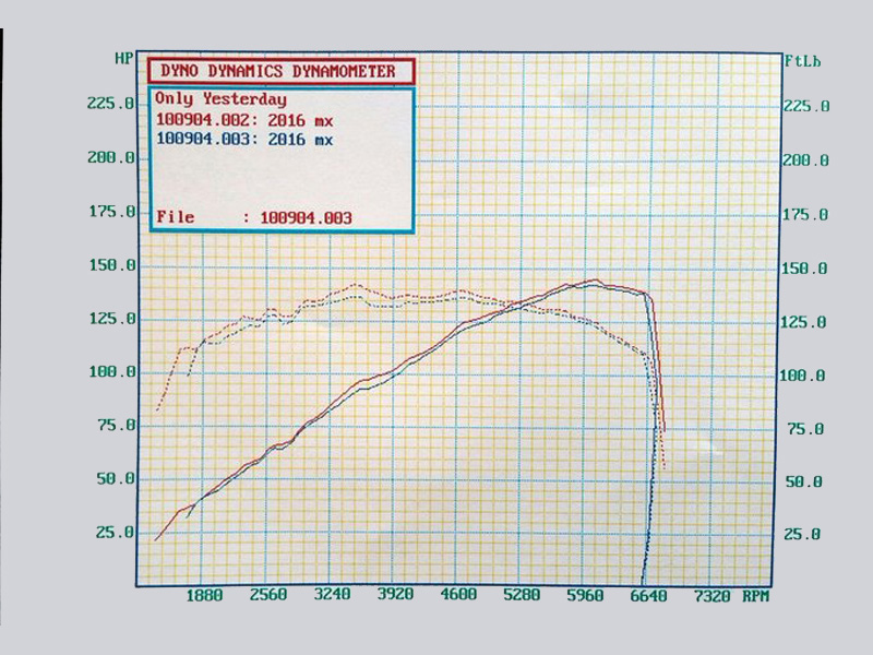 RoadsterSport Q for ND Dyno